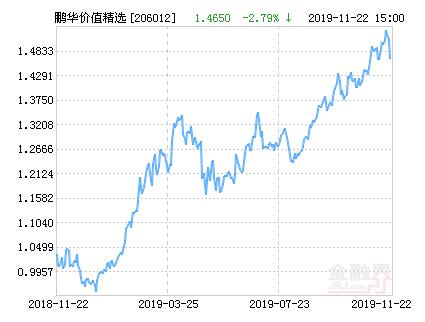 鹏华价值精选股票最新净值下跌2.79%