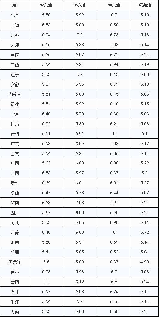 """国内油价今晚下调创""""新低"""" 明天加油更省钱"""