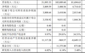豪森股份(688529.SH))首日涨292% 去年3人仍分红1个亿